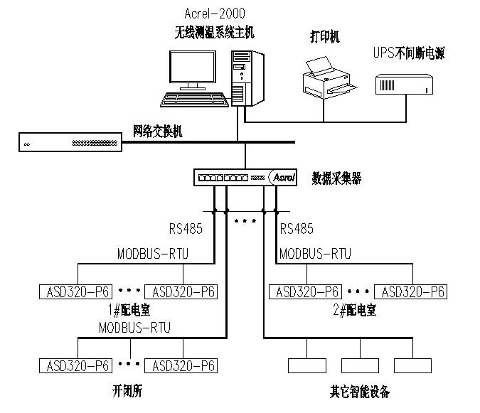 Acrel-2000无线测温集中监视系统