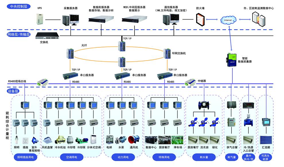 Acrel5000能耗分析系统和分项计量电能管理系统