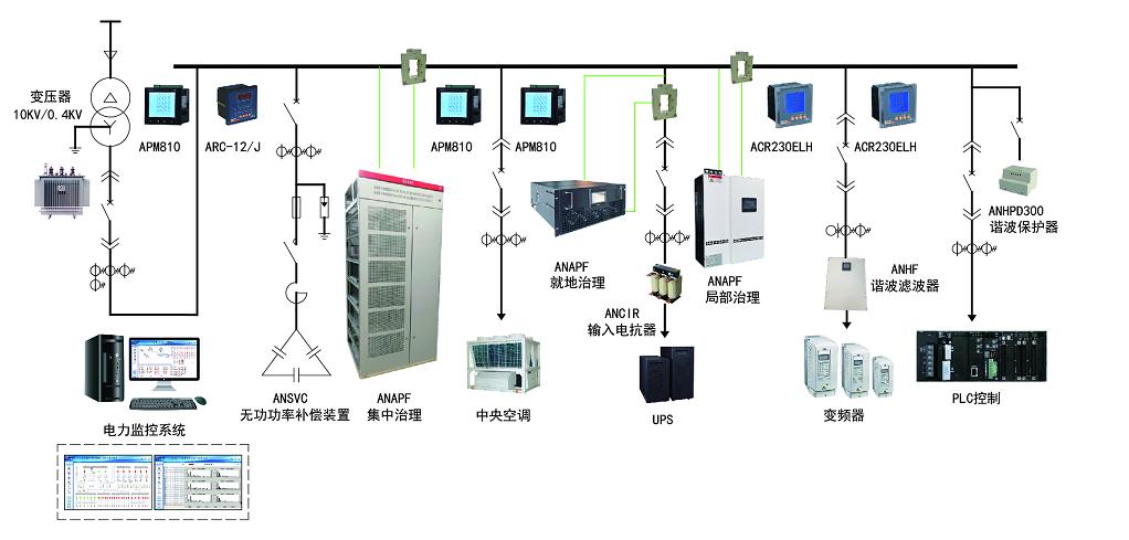 宁波鄞州蓝青小学工程能耗监测系统的设计与应用