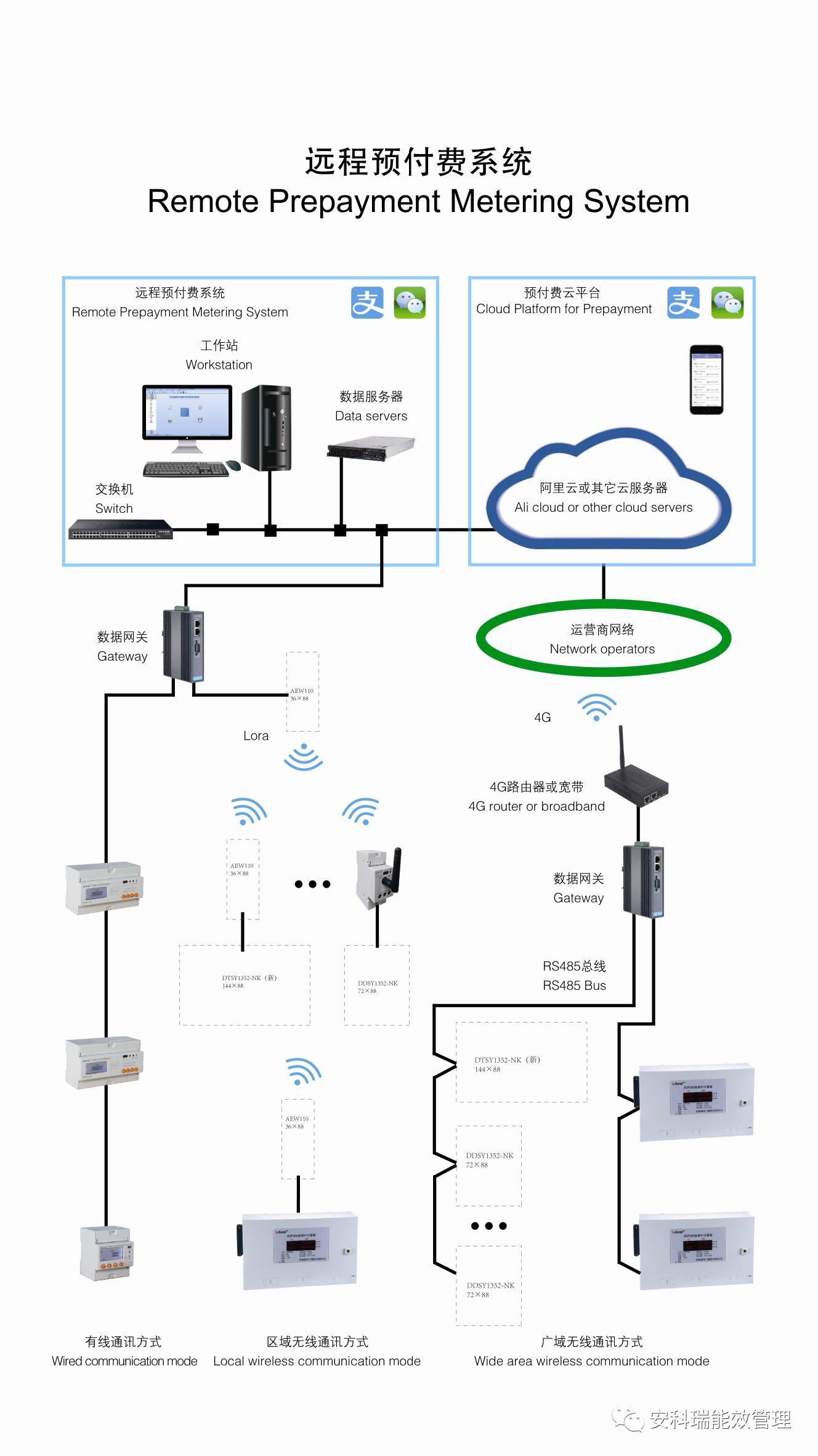 安科瑞水电一体化远程预付费云平台