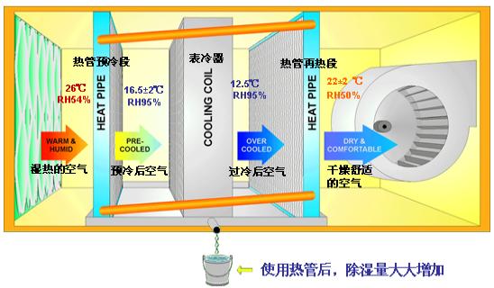什么是中央空调除湿系统