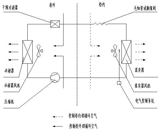 機柜空調工作原理和制冷系統