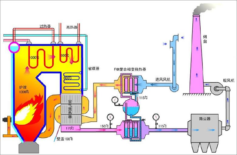燃氣鍋爐排煙余熱回收有哪些