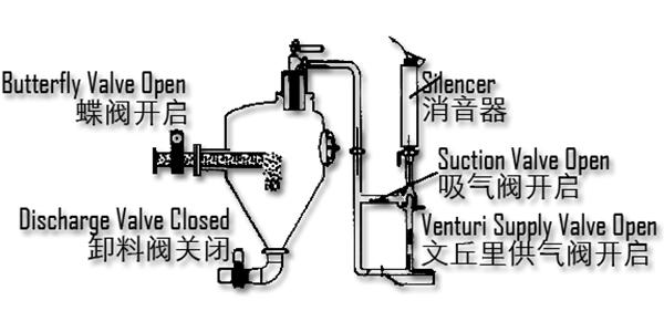 DPV-B系列发送罐入料示意图