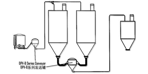 DPV-B系列发送罐应用示意图