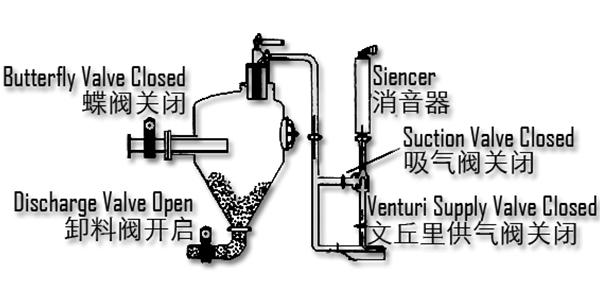 DPV-B系列发送罐卸料示意图