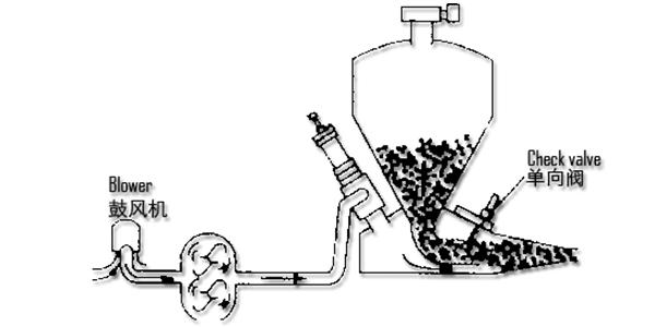 GF系列发送罐卸料示意图