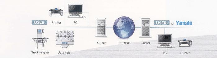 智能组合秤Alpha Advance系列,大和独创的AFC系统,模块化的驱动单元,Dataweigh