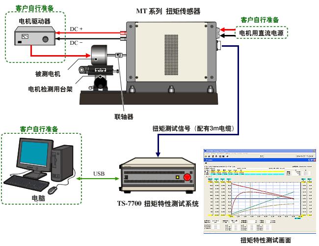 四象限测试系统平台