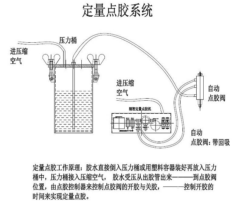 GOUNBOT-AD10全自动精密点胶控制器定量点胶系统