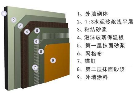 上海市發布外墻保溫系統將會被禁用或限制