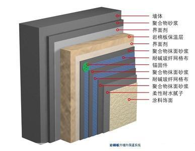外墙岩棉板系统