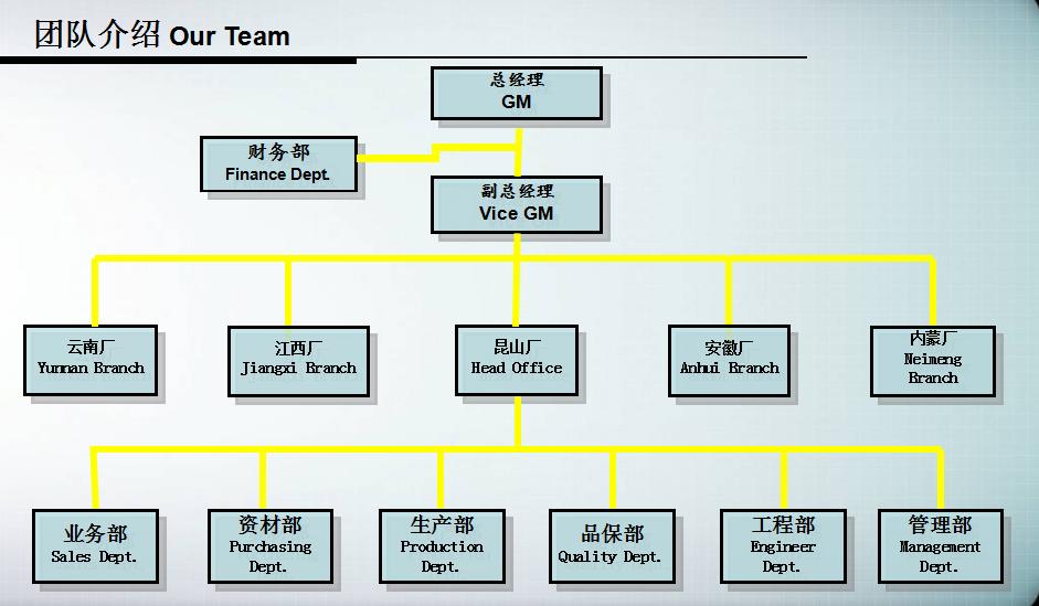 昆山锐诚达电子有限公司组织结构图
