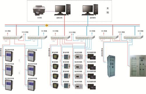 YDPS6000綜合自動化監控系統