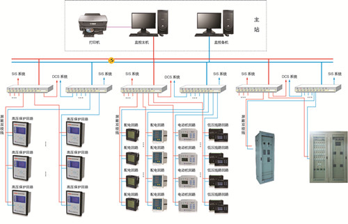 YDPS6000综合自动化监控系统