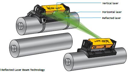 RollCheck®滚轮激光对齐系统