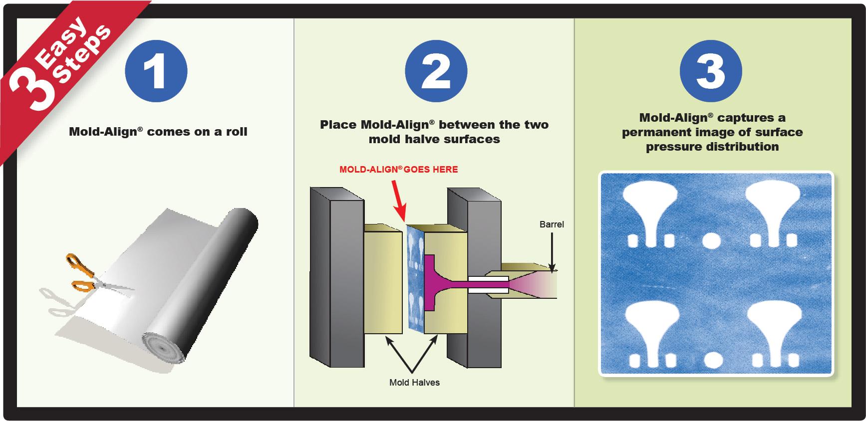 Mold-Align压力测试纸