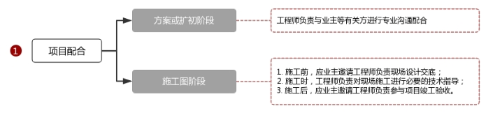 加固设计项目流程