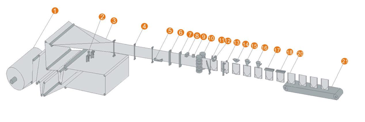异型袋包装机,卷膜自立袋包装机流程图