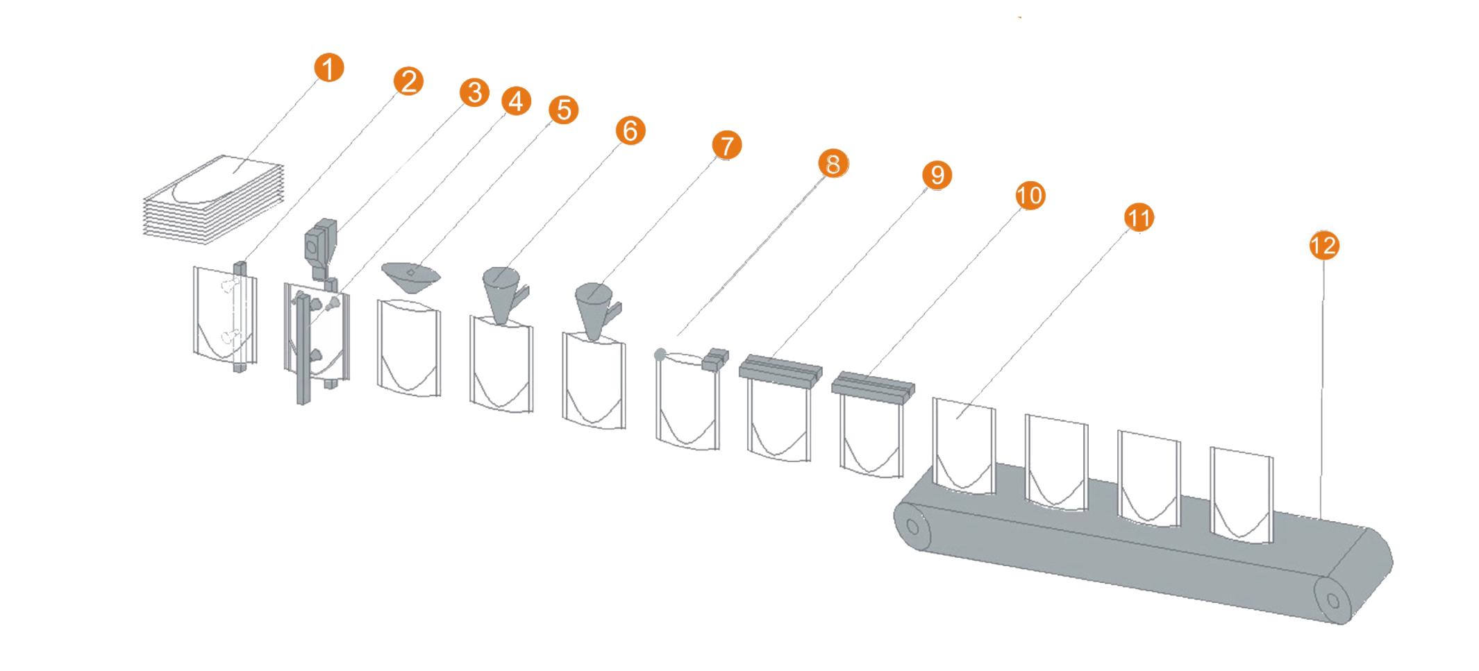 异形袋包装机骅呈HC流程图