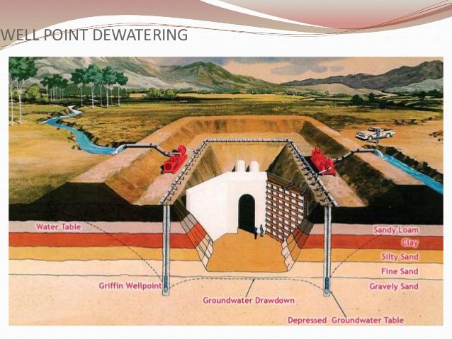 攸力泵业带你简单了解井点系统