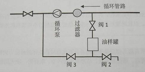 导热油取样冷却器