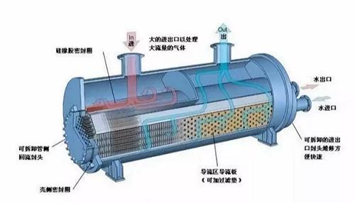 导热油炉清洗准备工作和清洗过程监测