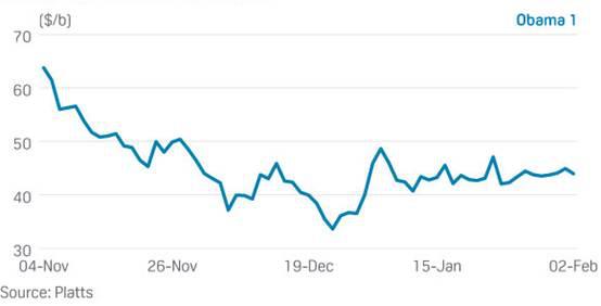 2008年奥巴马当选总统后油价变化