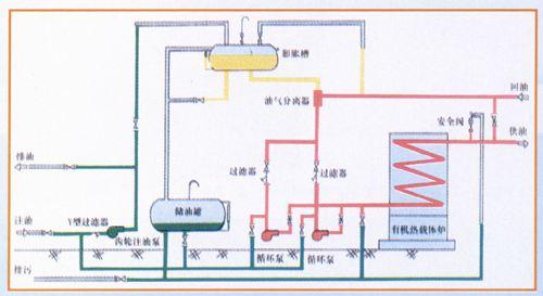 betway官网手机版有机热载体系统流程图