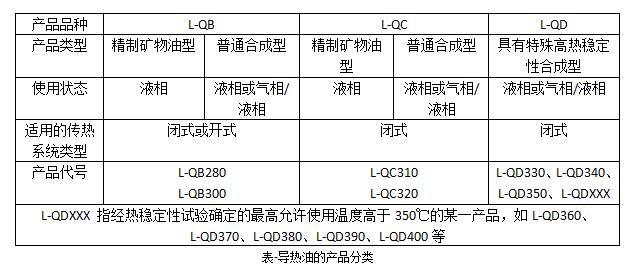導熱油產品分類