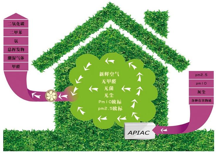 新风系统会抢夺空气净化器市场?