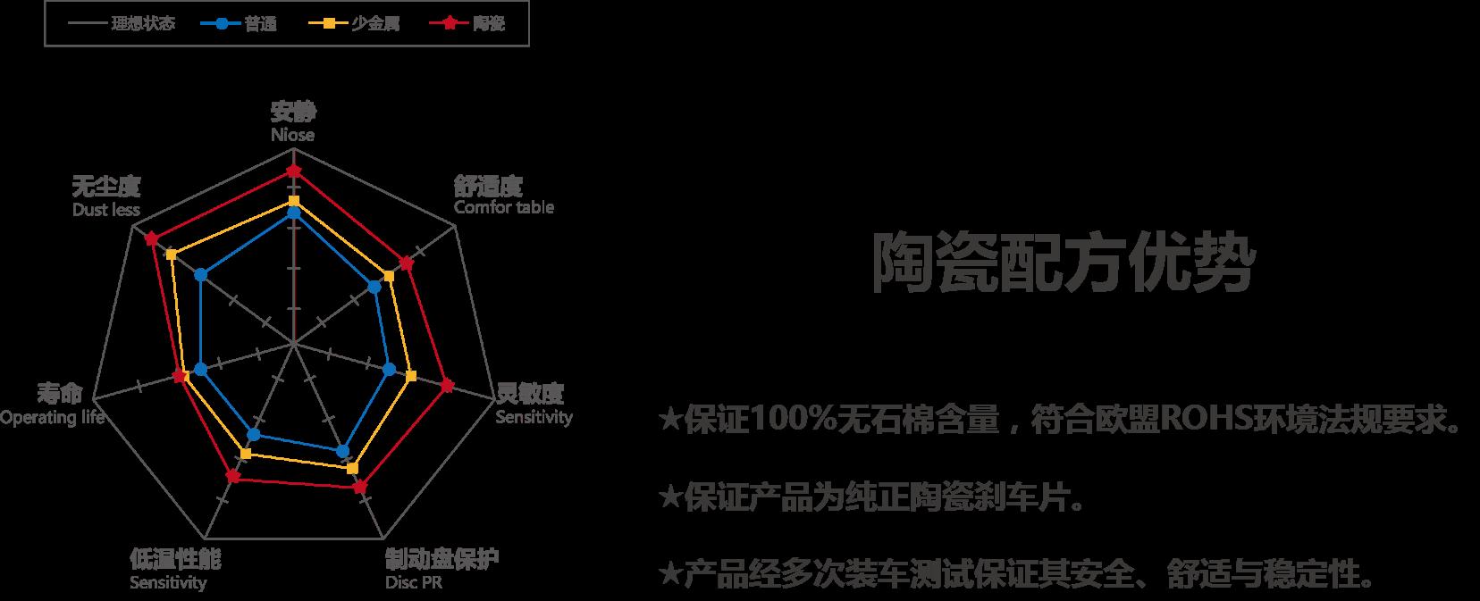 制豹陶瓷刹车片:陶瓷配方优势