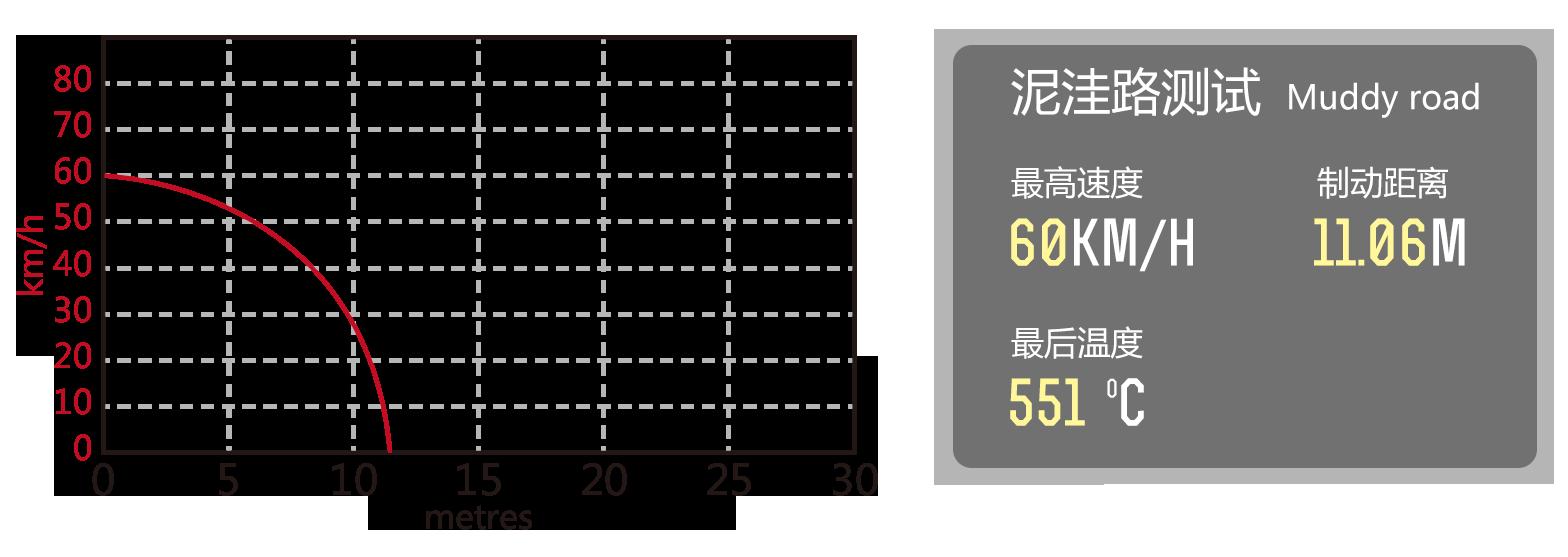 制豹陶瓷刹车片性能测试