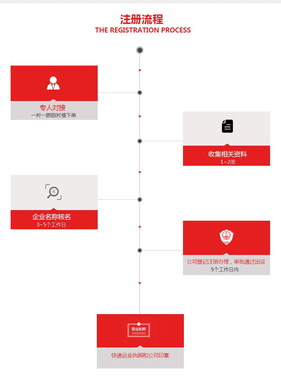 上海青浦注冊公司流程圖