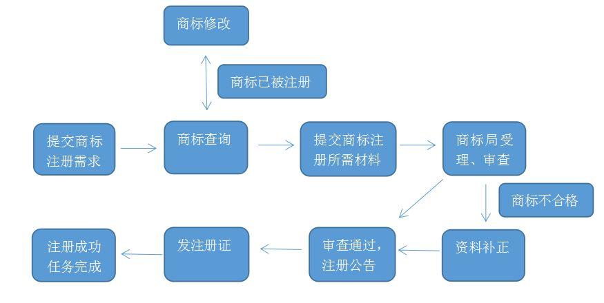 上海注册商标流程图