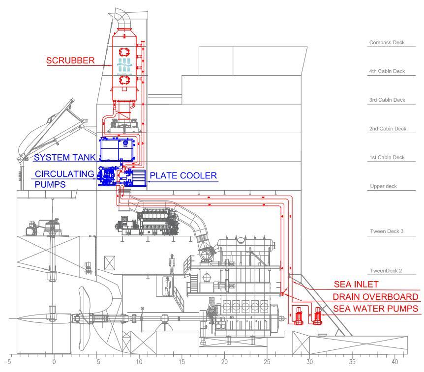 船舶废气洗涤系统改装