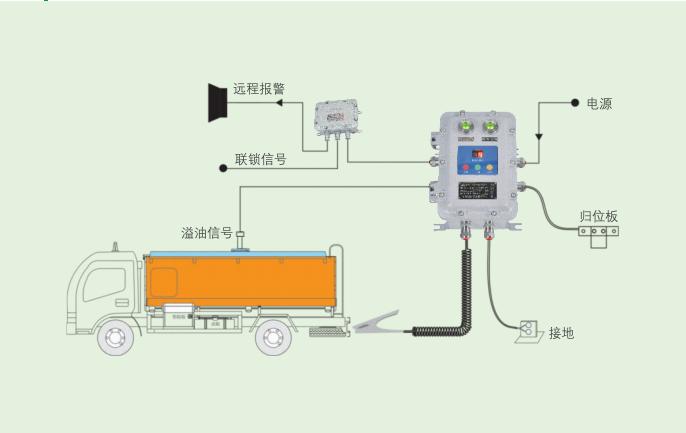 BXCQ-YJC防爆溢流静电接地控制系统