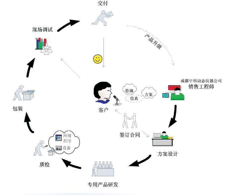 定制專用產品流程介紹