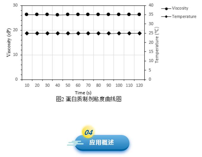 蛋白质制剂粘度曲线图