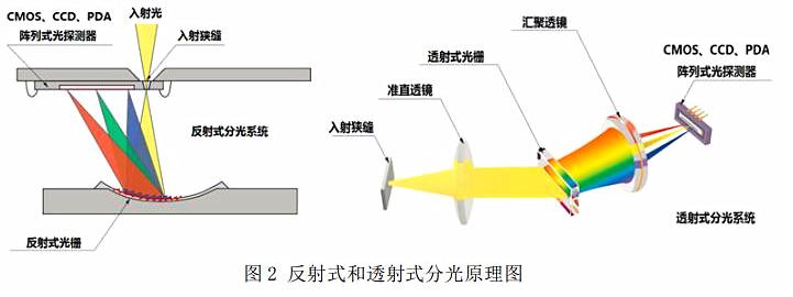 國家質監督檢驗檢疫總局發布《光譜彩色照度計校準規范》