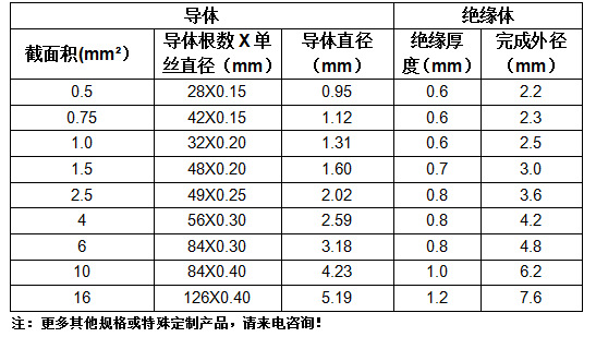 硅橡胶单芯线柔软耐高温线60245 IEC 03(YG)厂家直销数值参考