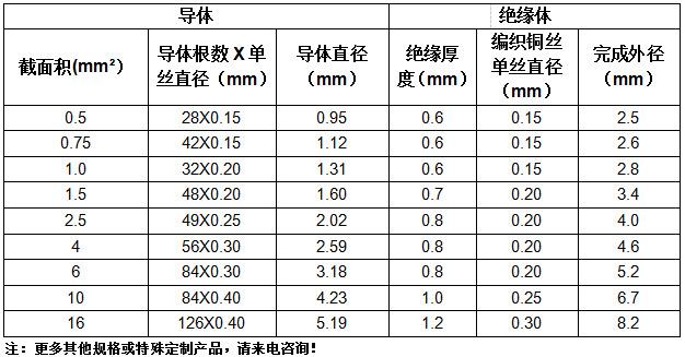 玻璃纤维245 IEC 03(YG) 高温家用工业电缆 厂家直销数值参考