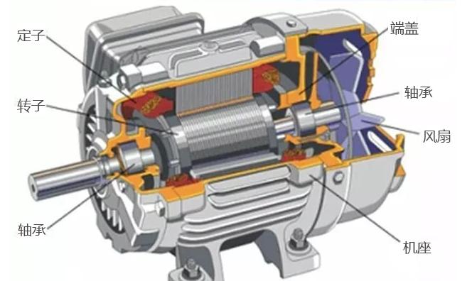 电动机失效的4大原因