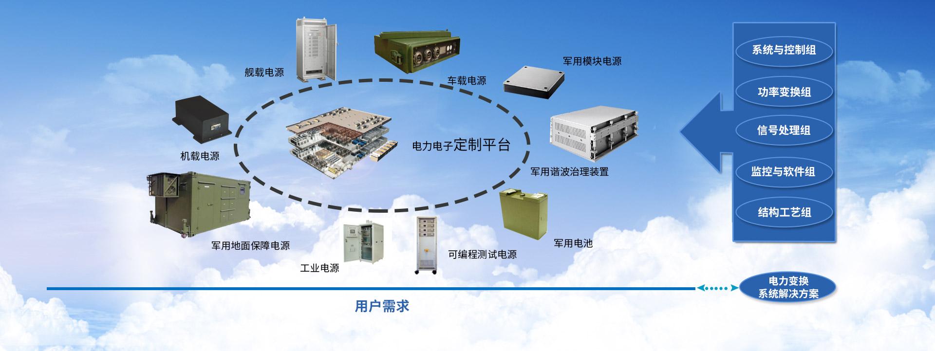 上海军用电源