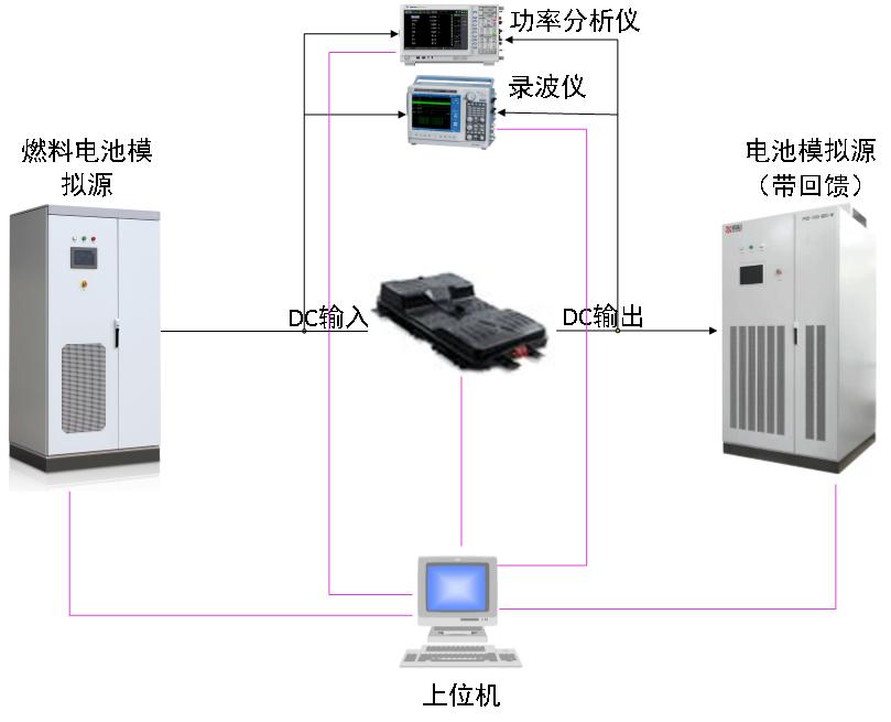 燃料电池DC/DC测试系统