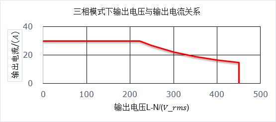 三相模式下輸出電壓與輸出電流關系