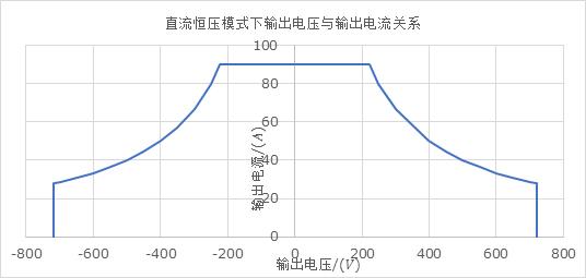 直流恒壓模式下輸出電壓與輸出電流關系