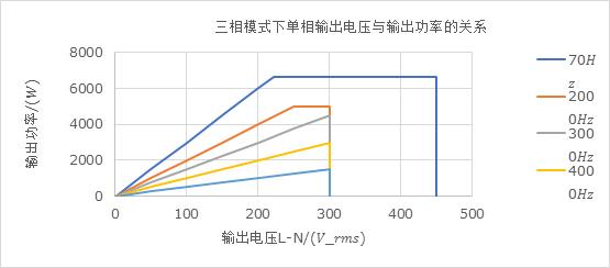 三相模式下單相輸出電壓與輸出功率的關系