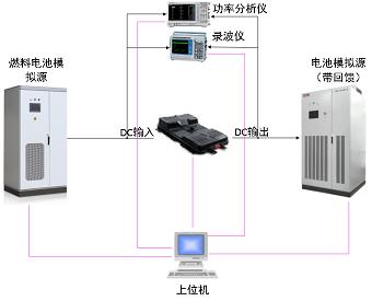 氢燃料电池DCDC测试系统