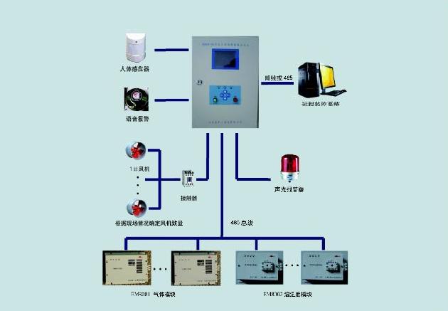 GIS开关室在线监测用红外SF6传感器